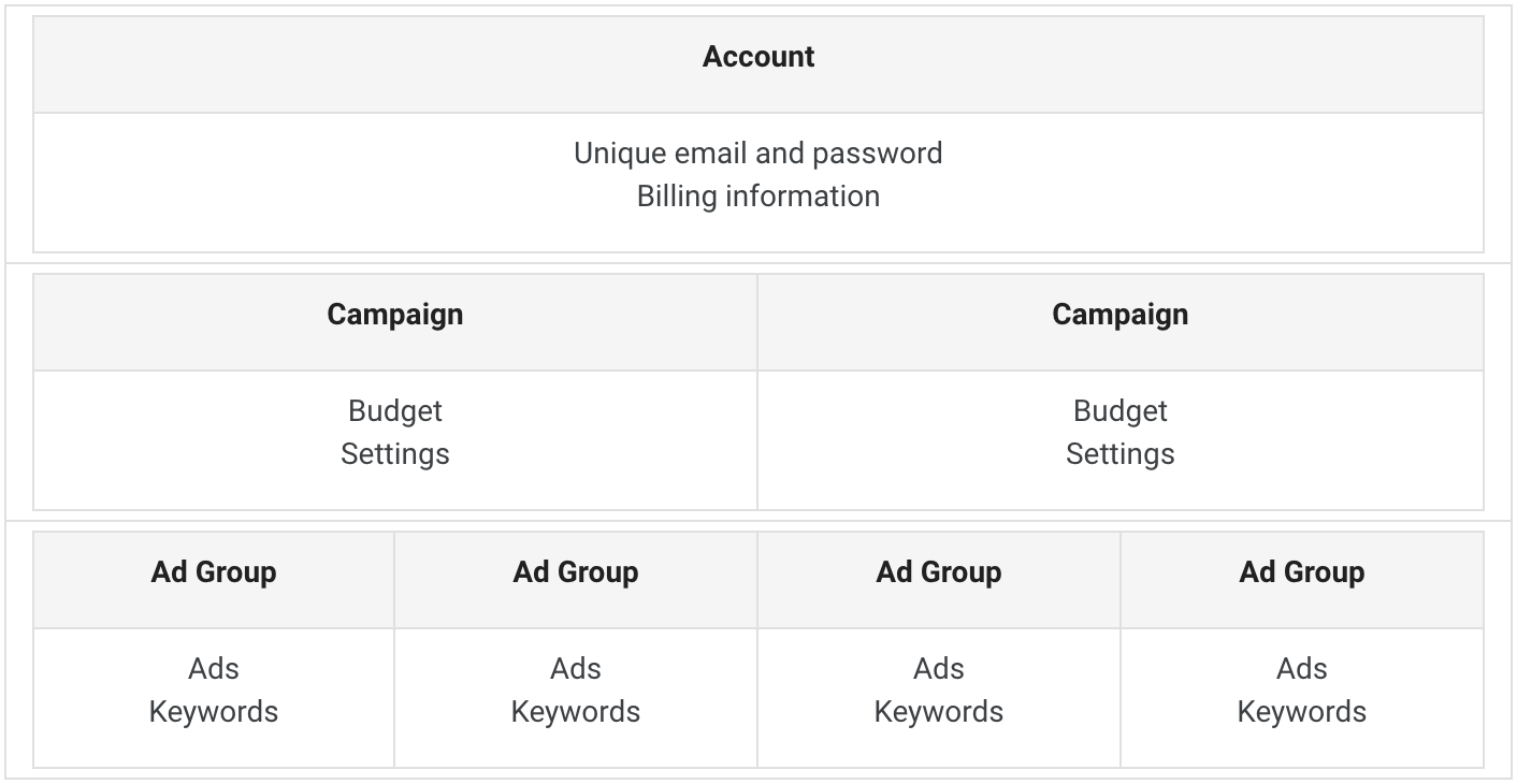 google ads account organization chart